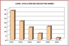 Evolution Décès.JPG