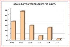 Graph décès.JPG